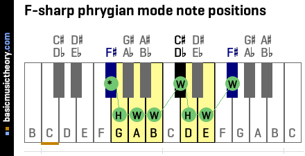 F-sharp phrygian mode note positions