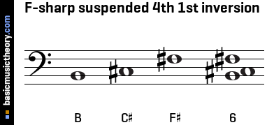 F-sharp suspended 4th 1st inversion