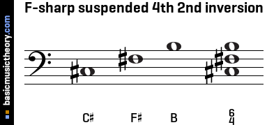 F-sharp suspended 4th 2nd inversion