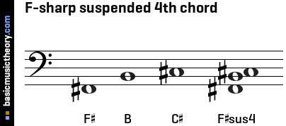 F-sharp suspended 4th chord