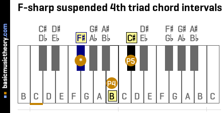 F-sharp suspended 4th triad chord intervals