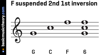 F suspended 2nd 1st inversion