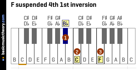F suspended 4th 1st inversion
