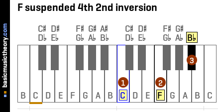 F suspended 4th 2nd inversion
