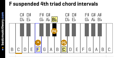 F suspended 4th triad chord intervals