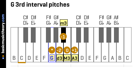 G 3rd interval pitches