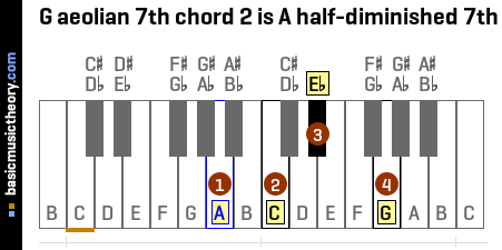 G aeolian 7th chord 2 is A half-diminished 7th