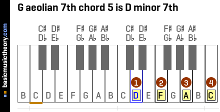 G aeolian 7th chord 5 is D minor 7th