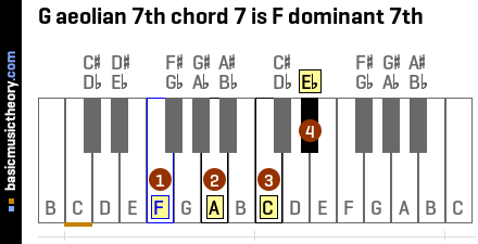 G aeolian 7th chord 7 is F dominant 7th