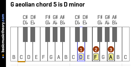 G aeolian chord 5 is D minor