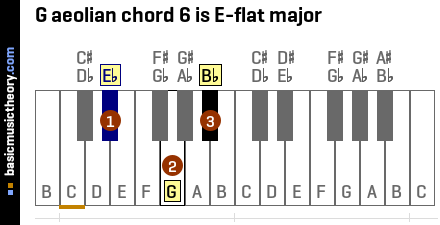 G aeolian chord 6 is E-flat major