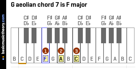 G aeolian chord 7 is F major