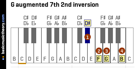 G augmented 7th 2nd inversion