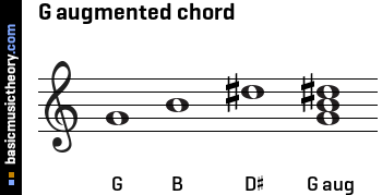 G augmented chord