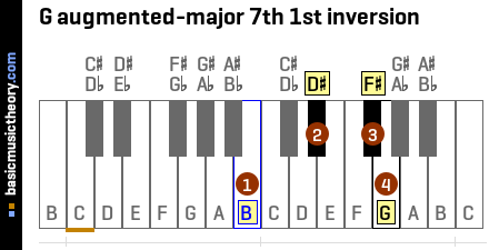 G augmented-major 7th 1st inversion