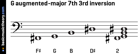 G augmented-major 7th 3rd inversion