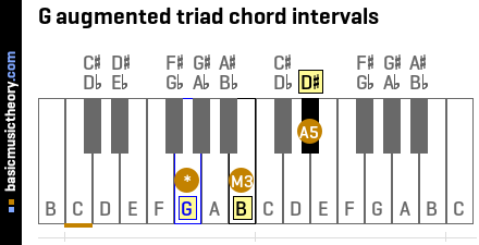 G augmented triad chord intervals