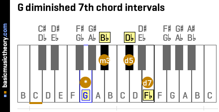 G diminished 7th chord intervals