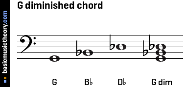 G diminished chord
