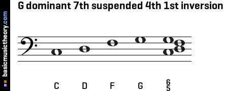 G dominant 7th suspended 4th 1st inversion