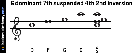 G dominant 7th suspended 4th 2nd inversion