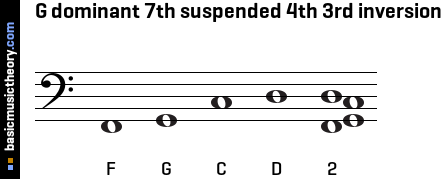 G dominant 7th suspended 4th 3rd inversion