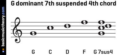 G dominant 7th suspended 4th chord