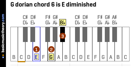G dorian chord 6 is E diminished