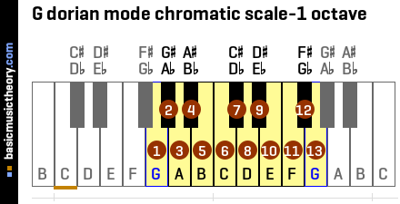 G dorian mode chromatic scale-1 octave