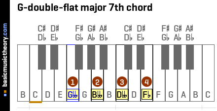 G-double-flat major 7th chord