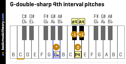 G-double-sharp 4th interval pitches