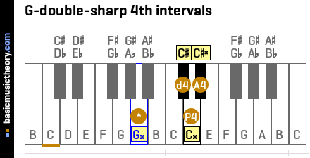 G-double-sharp 4th intervals