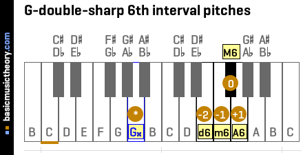 G-double-sharp 6th interval pitches