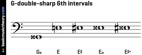 G-double-sharp 6th intervals