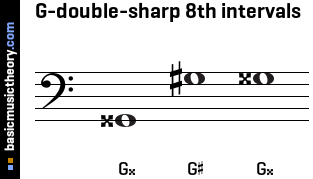 G-double-sharp 8th intervals