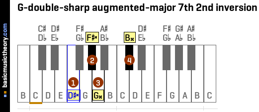 G-double-sharp augmented-major 7th 2nd inversion