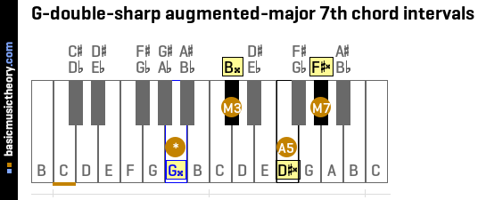 G-double-sharp augmented-major 7th chord intervals