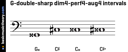 G-double-sharp dim4-perf4-aug4 intervals