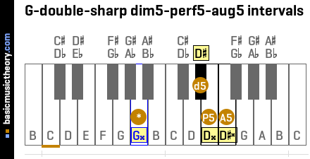 G-double-sharp dim5-perf5-aug5 intervals