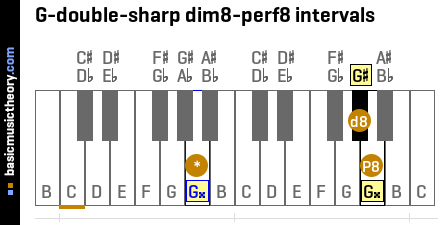 G-double-sharp dim8-perf8 intervals