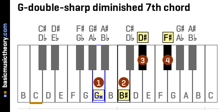 G-double-sharp diminished 7th chord