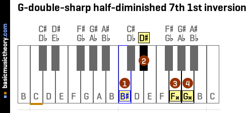 G-double-sharp half-diminished 7th 1st inversion