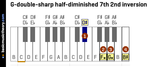 G-double-sharp half-diminished 7th 2nd inversion