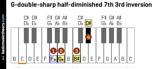 G-double-sharp half-diminished 7th 3rd inversion