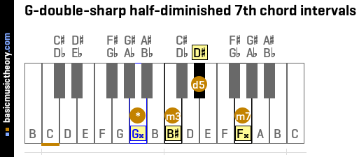 G-double-sharp half-diminished 7th chord intervals