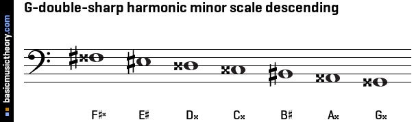 G-double-sharp harmonic minor scale descending