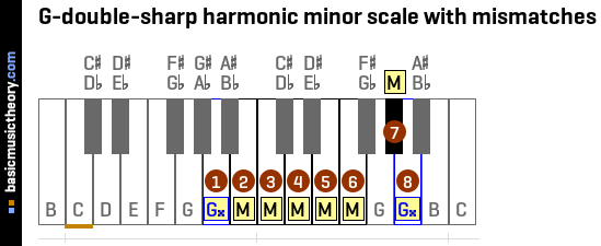 Building Chords and Progressions of The Minor Scale.