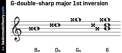 G-double-sharp major 1st inversion