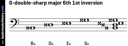 G-double-sharp major 6th 1st inversion