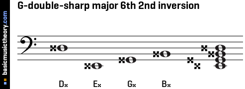G-double-sharp major 6th 2nd inversion
